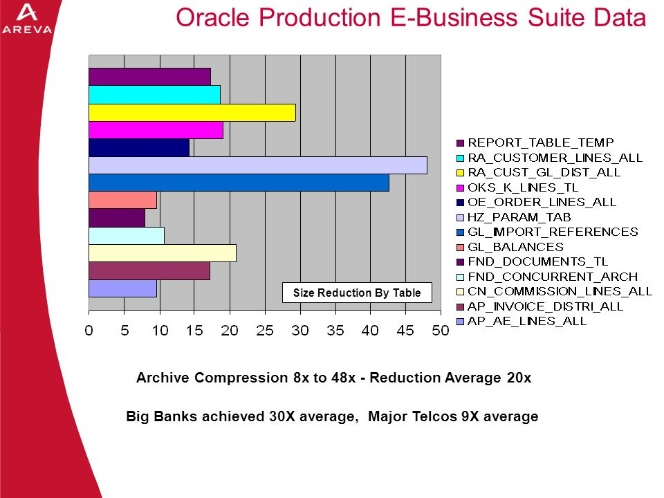 Daniel A. Morgan Archive Compression 8x to 48x - Reduction Average 20x Big Banks achieved 30X average, Major Telcos 9X average Size Reduction By Table