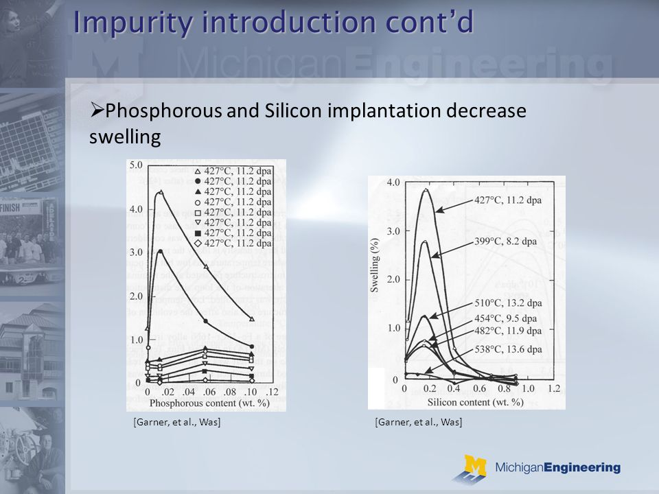 Impurity introduction contd Phosphorous and Silicon implantation decrease swelling [Garner, et al., Was]