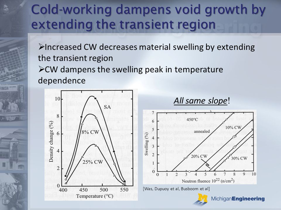 Cold-working dampens void growth by extending the transient region Increased CW decreases material swelling by extending the transient region CW dampens the swelling peak in temperature dependence All same slope .