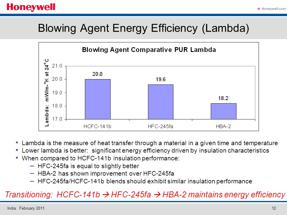 Honeywell.com India: February 201112 Blowing Agent Energy Efficiency (Lambda) Lambda is the measure of heat transfer through a material in a given time and temperature Lower lambda is better: significant energy efficiency driven by insulation characteristics When compared to HCFC-141b insulation performance: – HFC-245fa is equal to slightly better – HBA-2 has shown improvement over HFC-245fa – HFC-245fa/HCFC-141b blends should exhibit similar insulation performance Transitioning: HCFC-141b HFC-245fa HBA-2 maintains energy efficiency