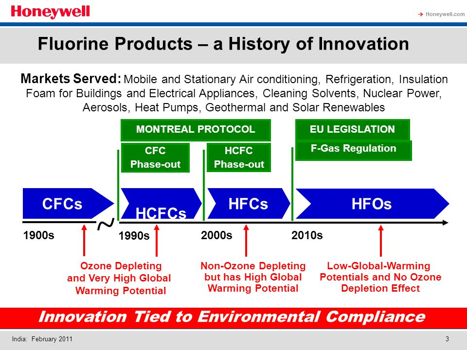 Honeywell.com India: February 20113 Fluorine Products – a History of Innovation Innovation Tied to Environmental Compliance CFCs HCFC Phase-out HFOs 1900s 1990s 2000s2010s CFC Phase-out F-Gas Regulation HCFCs HFCs MONTREAL PROTOCOLEU LEGISLATION Ozone Depleting and Very High Global Warming Potential Non-Ozone Depleting but has High Global Warming Potential Low-Global-Warming Potentials and No Ozone Depletion Effect Markets Served: Mobile and Stationary Air conditioning, Refrigeration, Insulation Foam for Buildings and Electrical Appliances, Cleaning Solvents, Nuclear Power, Aerosols, Heat Pumps, Geothermal and Solar Renewables