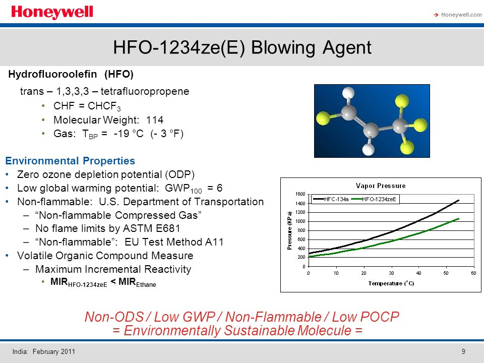 Honeywell.com India: February 20119 HFO-1234ze(E) Blowing Agent Hydrofluoroolefin (HFO) trans – 1,3,3,3 – tetrafluoropropene CHF = CHCF 3 Molecular Weight: 114 Gas: T BP = -19 °C (- 3 °F) Environmental Properties Zero ozone depletion potential (ODP) Low global warming potential: GWP 100 = 6 Non-flammable: U.S.