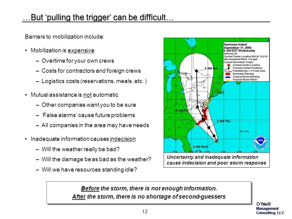 11 Early mobilization is the key to timely storm restoration… With early prediction you can: Identify needed resources –Get them called out and rollin