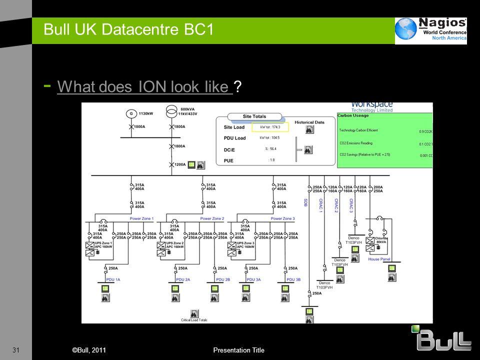 31©Bull, 2011Presentation Title Bull UK Datacentre BC1 - What does ION look like ? What does ION look like