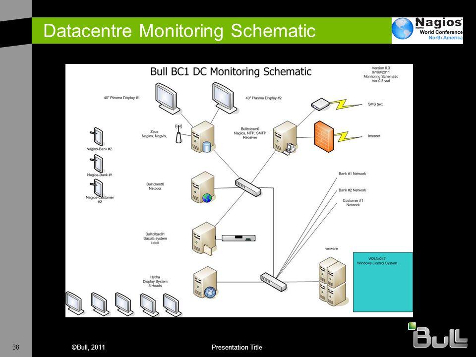 38©Bull, 2011Presentation Title Datacentre Monitoring Schematic