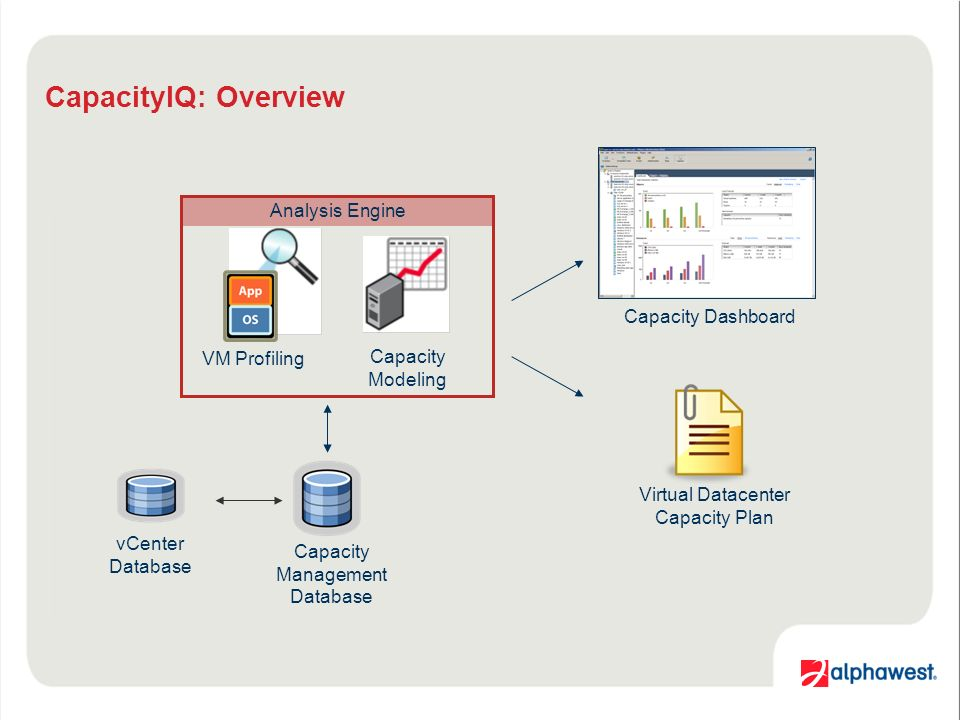 CapacityIQ: Overview Capacity Management Database Virtual Datacenter Capacity Plan VM Profiling vCenter Database Analysis Engine Capacity Dashboard Capacity Modeling