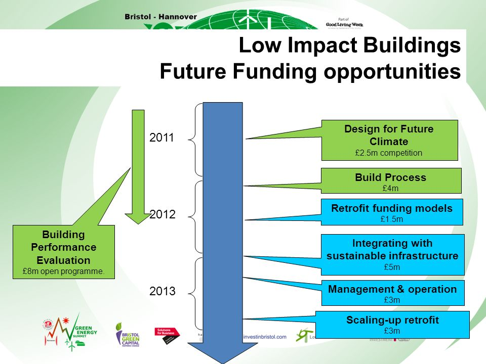 Low Impact Buildings Future Funding opportunities Build Process £4m Management & operation £3m Building Performance Evaluation £8m open programme.
