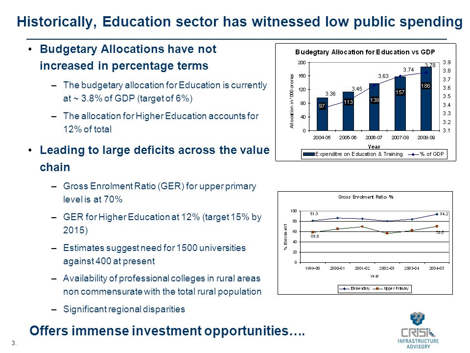 3. Historically, Education sector has witnessed low public spending Budgetary Allocations have not increased in percentage terms –The budgetary alloca