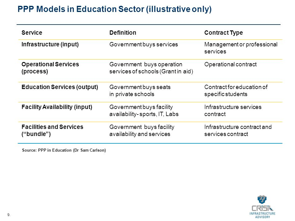 9. PPP Models in Education Sector (illustrative only) ServiceDefinitionContract Type Infrastructure (input)Government buys servicesManagement or profe