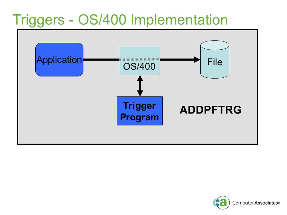 Triggers - OS/400 Implementation Application OS/400 File Trigger Program ADDPFTRG