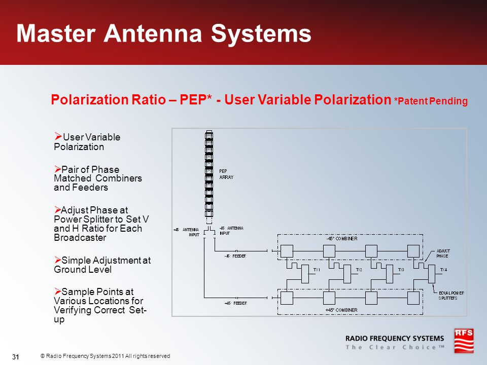 © Radio Frequency Systems 2011 All rights reserved 31 Master Antenna Systems Polarization Ratio – PEP* - User Variable Polarization *Patent Pending Us
