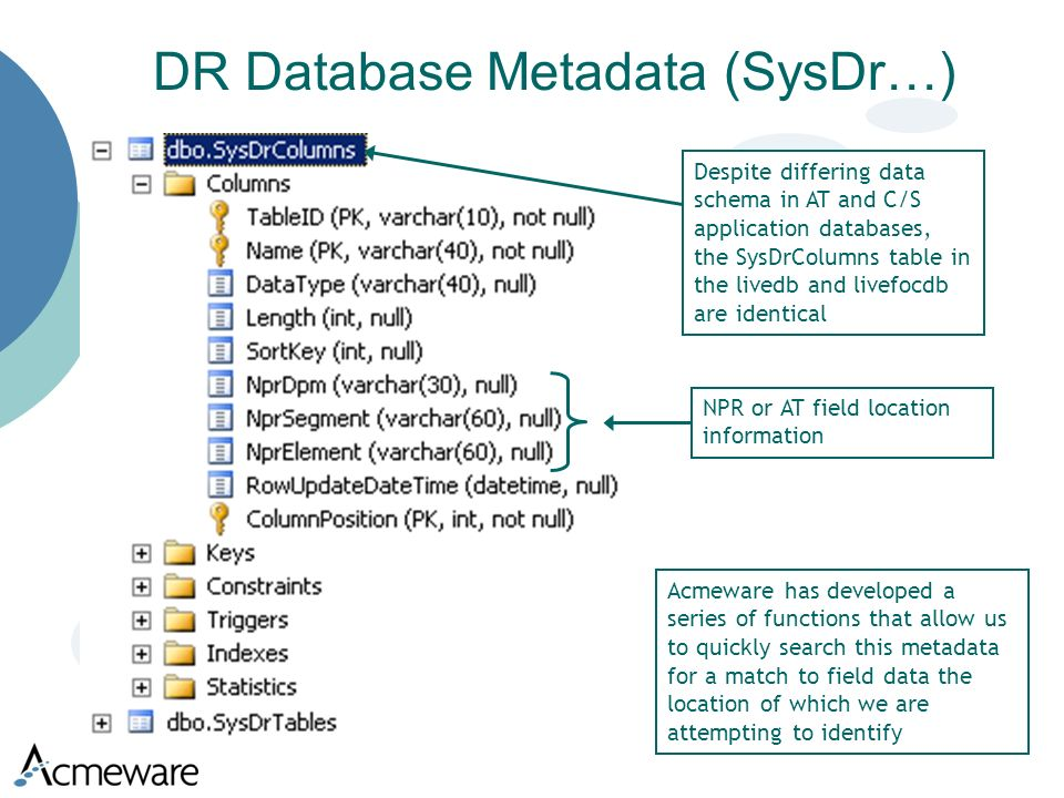 DR Database Metadata (SysDr…) Despite differing data schema in AT and C/S application databases, the SysDrColumns table in the livedb and livefocdb are identical Acmeware has developed a series of functions that allow us to quickly search this metadata for a match to field data the location of which we are attempting to identify NPR or AT field location information