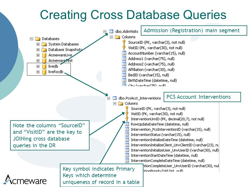 Creating Cross Database Queries Note the columns SourceID and VisitID are the key to JOINing cross database queries in the DR Key symbol indicates Primary Keys which determine uniqueness of record in a table Admission (Registration) main segment PCS Account Interventions