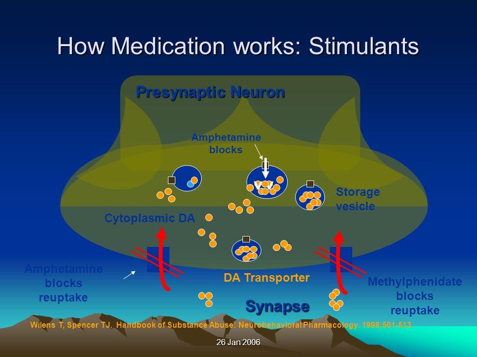 26 Jan 2006 vv Storage vesicle DA Transporter Cytoplasmic DA Methylphenidate blocks reuptake Presynaptic Neuron Synapse Wilens T, Spencer TJ. Handbook