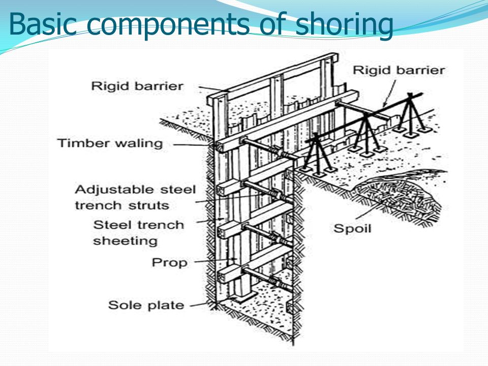 Basic components of shoring