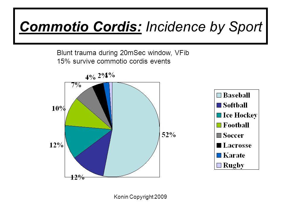 Konin Copyright 2009 Commotio Cordis: Incidence by Sport Blunt trauma during 20mSec window, VFib 15% survive commotio cordis events