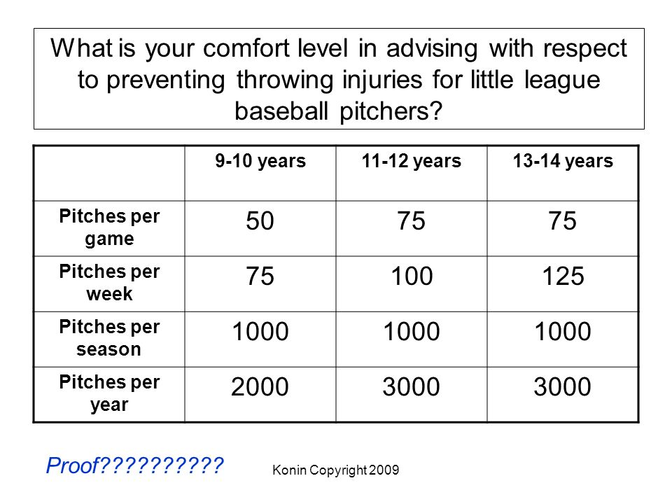 Konin Copyright 2009 What is your comfort level in advising with respect to preventing throwing injuries for little league baseball pitchers? 9-10 yea