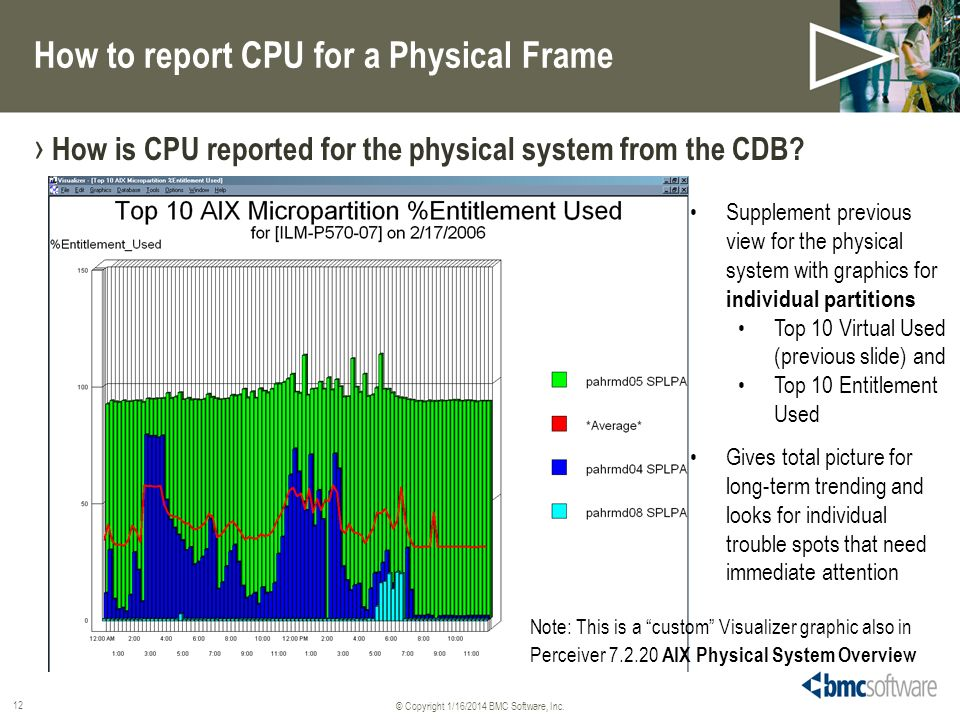© Copyright 1/16/2014 BMC Software, Inc. 12 How to report CPU for a Physical Frame How is CPU reported for the physical system from the CDB? Supplemen