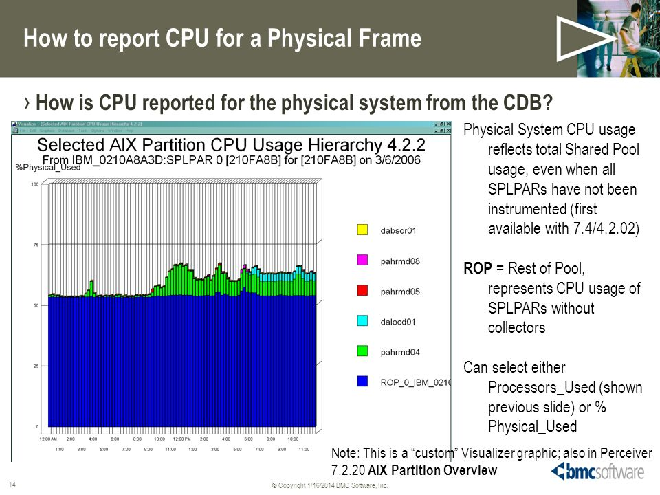 © Copyright 1/16/2014 BMC Software, Inc. 14 How to report CPU for a Physical Frame How is CPU reported for the physical system from the CDB? Physical