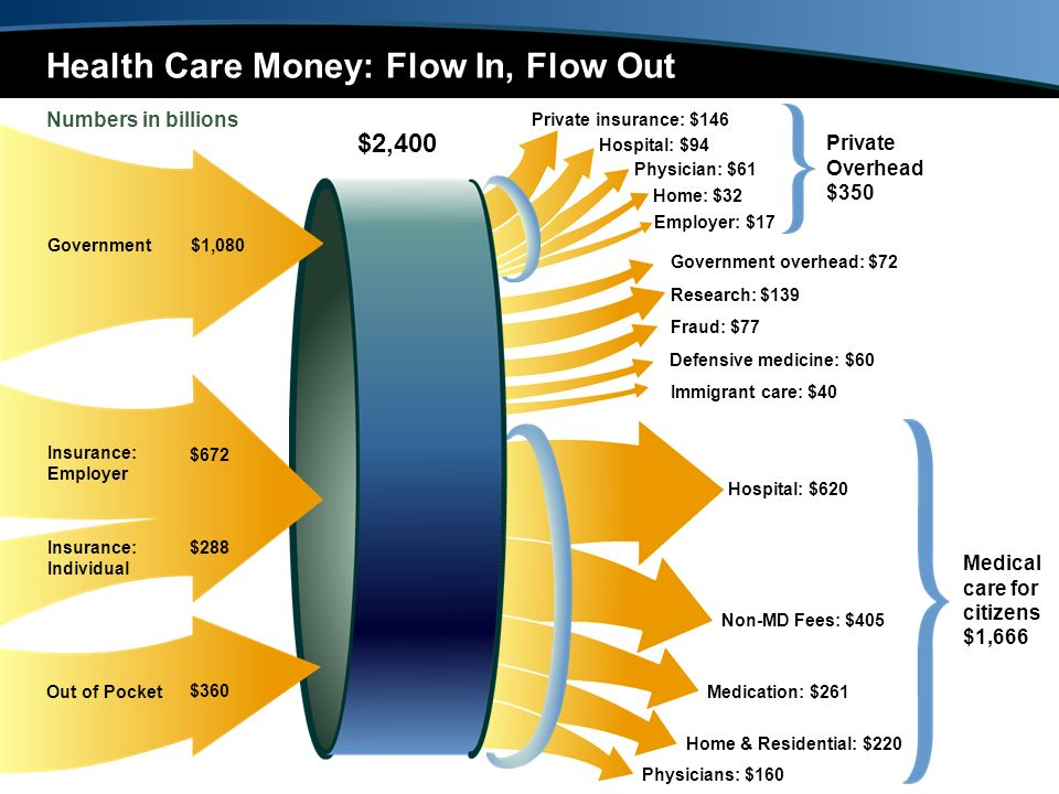$2,400 Health Care Money: Flow In, Flow Out Numbers in billions Hospital: $94 Home: $32 Hospital: $620 Defensive medicine: $60 Fraud: $77 Research: $1