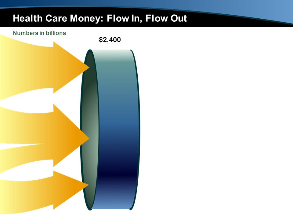 $2,400 Health Care Money: Flow In, Flow Out Numbers in billions