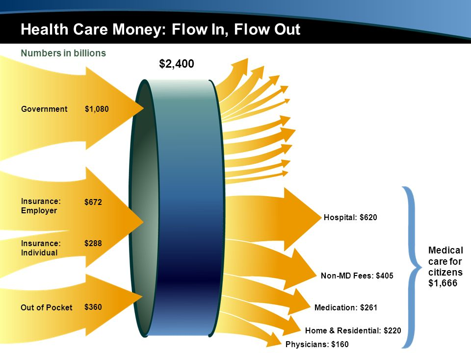 $2,400 Health Care Money: Flow In, Flow Out Numbers in billions Hospital: $620 Medication: $261 Non-MD Fees: $405 Physicians: $160 Home & Residential: