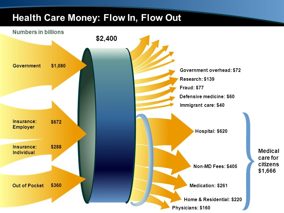 $2,400 Health Care Money: Flow In, Flow Out Numbers in billions Hospital: $620 Defensive medicine: $60 Fraud: $77 Research: $139 Medication: $261 Non-