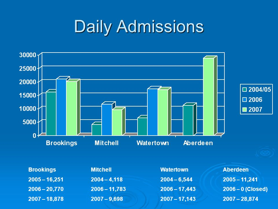 Daily Admissions Brookings 2005 – 16,251 2006 – 20,770 2007 – 18,878 Mitchell 2004 – 4,118 2006 – 11,783 2007 – 9,698 Watertown 2004 – 6,544 2006 – 17