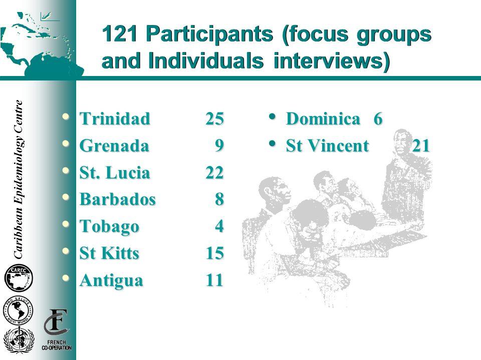 Caribbean Epidemiology Centre 121 Participants (focus groups and Individuals interviews) Trinidad25 Trinidad25 Grenada 9 Grenada 9 St. Lucia22 St. Luc