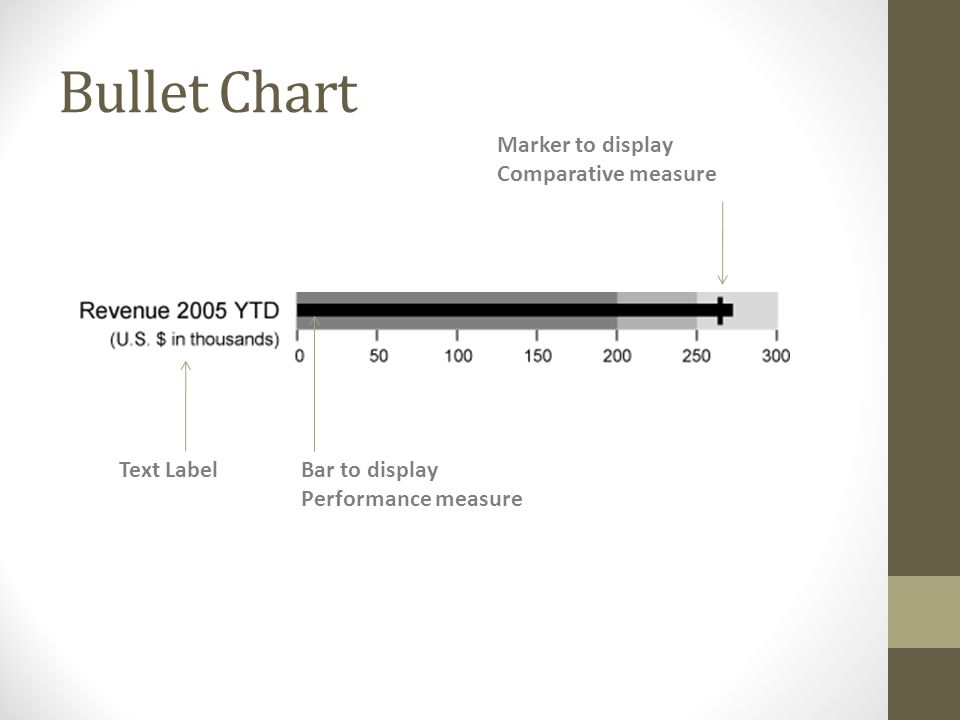 Bullet Chart Text LabelBar to display Performance measure Marker to display Comparative measure