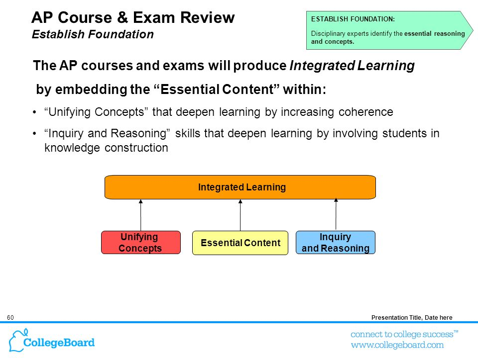 60Presentation Title, Date here AP Course & Exam Review Establish Foundation Unifying Concepts Inquiry and Reasoning Essential Content Integrated Lear