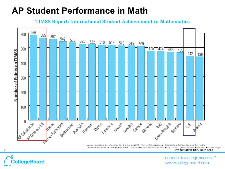 8Presentation Title, Date here AP Student Performance in Math Source: Gonzalez, E., OConnor, K., & Miles, J. (2000). How well do Advanced Placement st