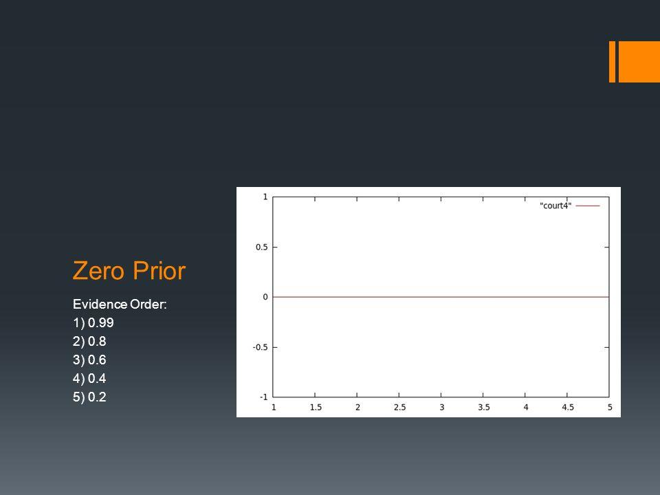 Zero Prior Evidence Order: 1) 0.99 2) 0.8 3) 0.6 4) 0.4 5) 0.2