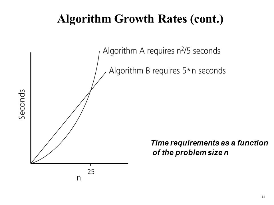 13 Algorithm Growth Rates (cont.) Time requirements as a function of the problem size n