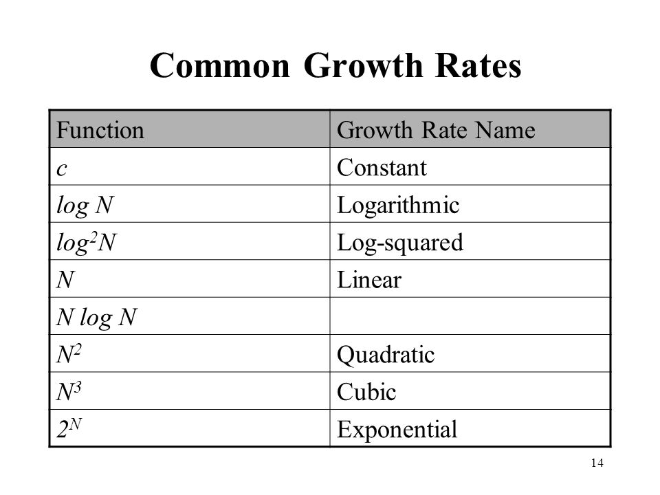 14 Common Growth Rates FunctionGrowth Rate Name cConstant log NLogarithmic log 2 NLog-squared NLinear N log N N2N2 Quadratic N3N3 Cubic 2N2N Exponenti