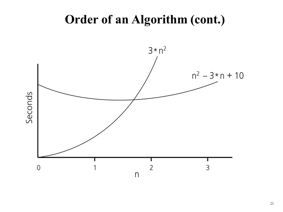 20 Order of an Algorithm (cont.)