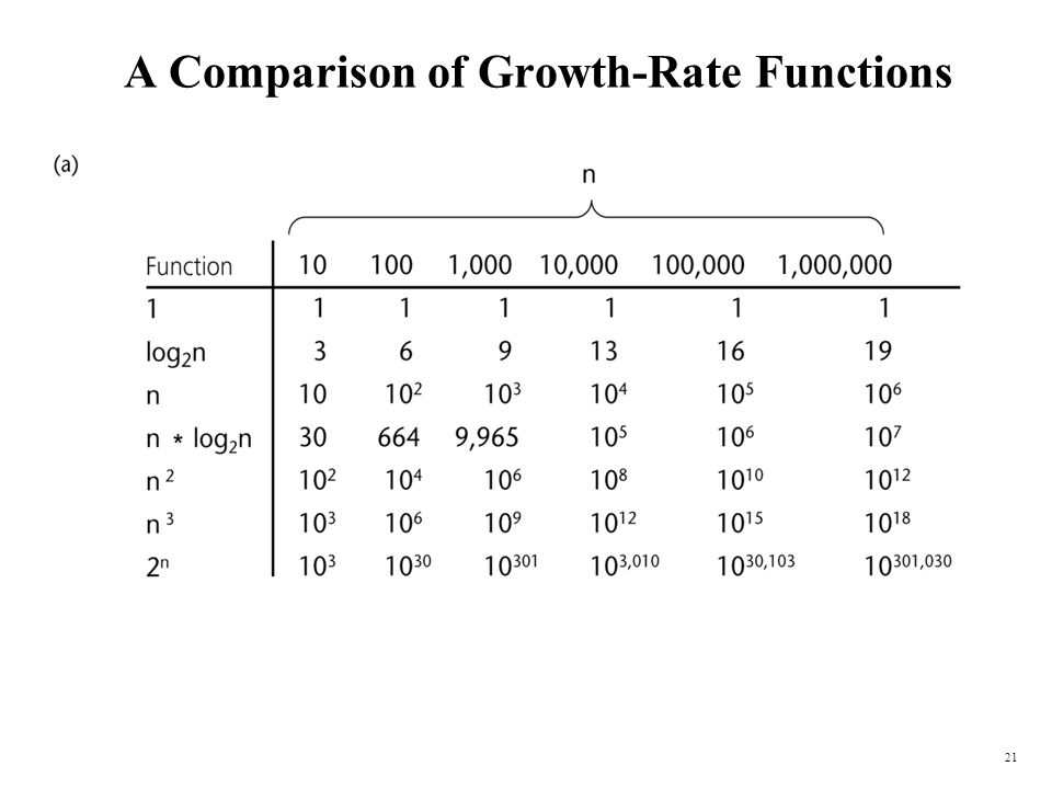 21 A Comparison of Growth-Rate Functions