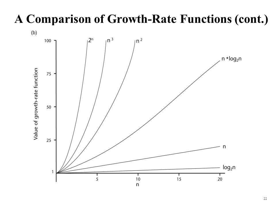 22 A Comparison of Growth-Rate Functions (cont.)