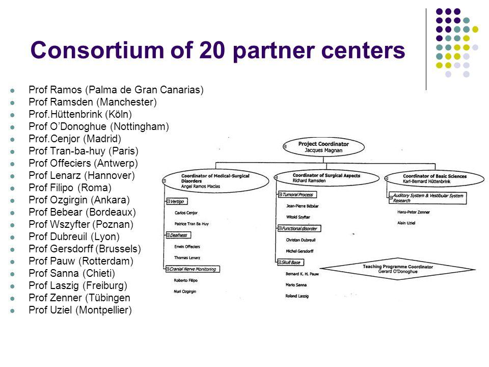 Consortium of 20 partner centers Prof Ramos (Palma de Gran Canarias) Prof Ramsden (Manchester) Prof.Hüttenbrink (Köln) Prof ODonoghue (Nottingham) Prof.Cenjor (Madrid) Prof Tran-ba-huy (Paris) Prof Offeciers (Antwerp) Prof Lenarz (Hannover) Prof Filipo (Roma) Prof Ozgirgin (Ankara) Prof Bebear (Bordeaux) Prof Wszyfter (Poznan) Prof Dubreuil (Lyon) Prof Gersdorff (Brussels) Prof Pauw (Rotterdam) Prof Sanna (Chieti) Prof Laszig (Freiburg) Prof Zenner (Tübingen Prof Uziel (Montpellier)