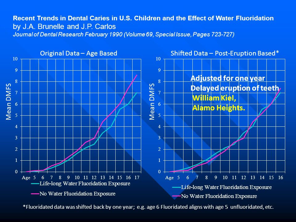 Original Data – Age BasedShifted Data – Post-Eruption Based* Recent Trends in Dental Caries in U.S. Children and the Effect of Water Fluoridation by J