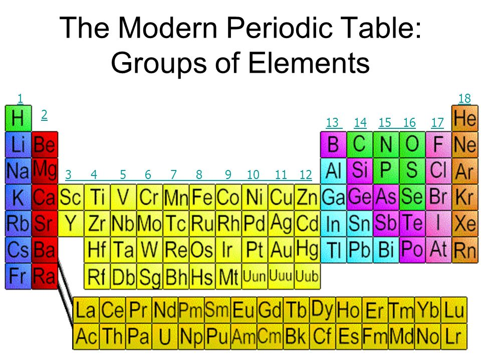 Elements are ordered in the periodic table according to reactivity and atomic number: Na and K react with Water Na K Mg and Ca React with Hydrochloric