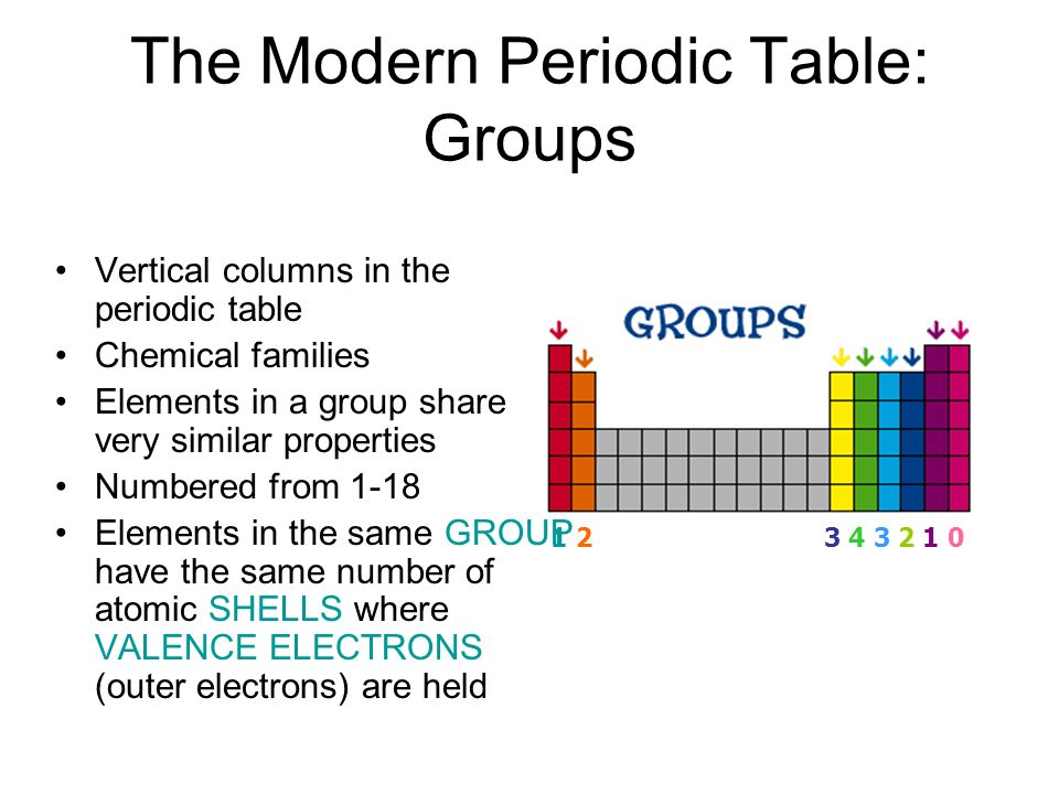 The Modern Periodic Table: Atomic Number In 1915, the Periodic Table was reorganized based on the elements atomic structure Each element has an ATOMIC