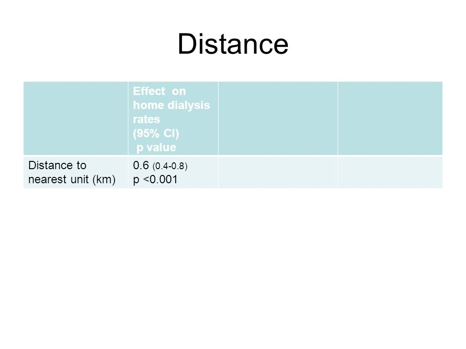 Distance Effect on home dialysis rates (95% CI) p value Distance to nearest unit (km) 0.6 (0.4-0.8) p <0.001