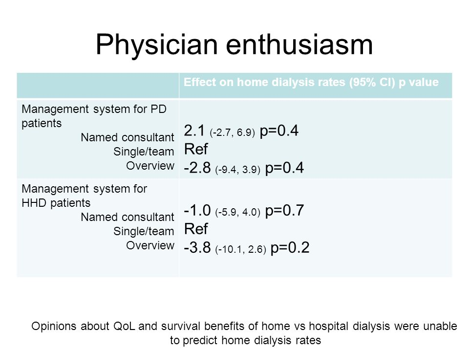 Physician enthusiasm Effect on home dialysis rates (95% CI) p value Management system for PD patients Named consultant Single/team Overview 2.1 (-2.7, 6.9) p=0.4 Ref -2.8 (-9.4, 3.9) p=0.4 Management system for HHD patients Named consultant Single/team Overview -1.0 (-5.9, 4.0) p=0.7 Ref -3.8 (-10.1, 2.6) p=0.2 Opinions about QoL and survival benefits of home vs hospital dialysis were unable to predict home dialysis rates