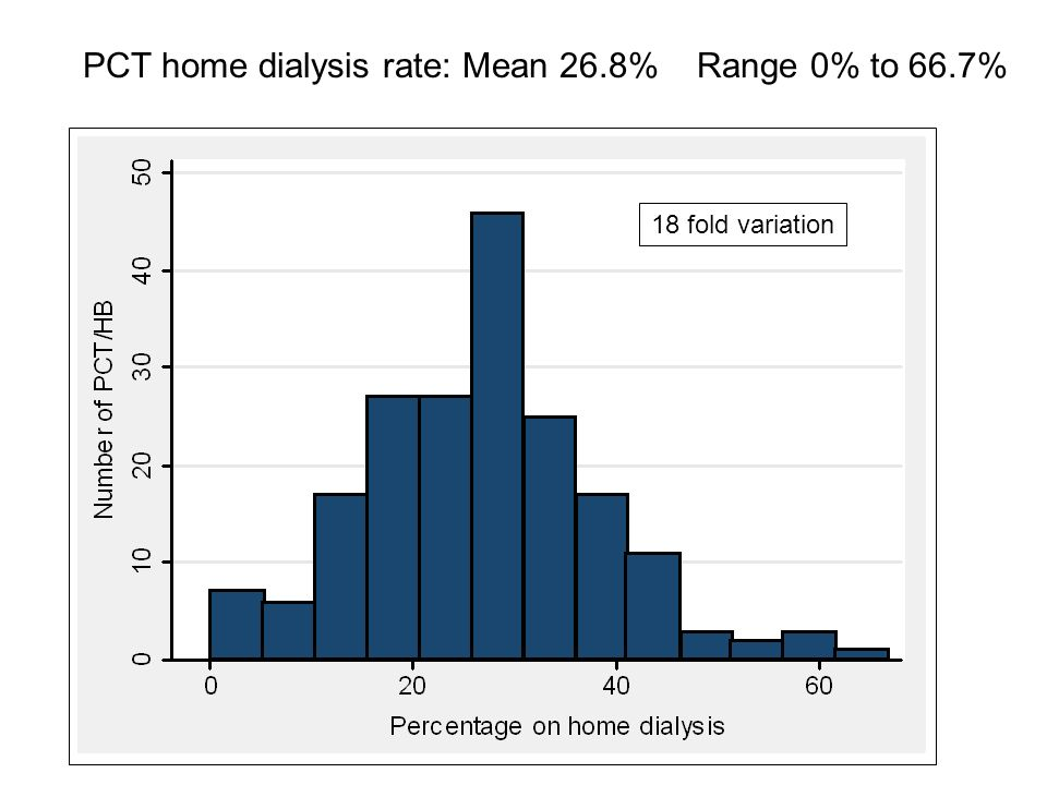 PCT home dialysis rate: Mean 26.8% Range 0% to 66.7% 18 fold variation
