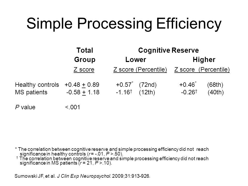 Simple Processing Efficiency Total Cognitive Reserve Group Lower Higher Z score Z score (Percentile) Z score (Percentile) Healthy controls+0.48 + 0.89