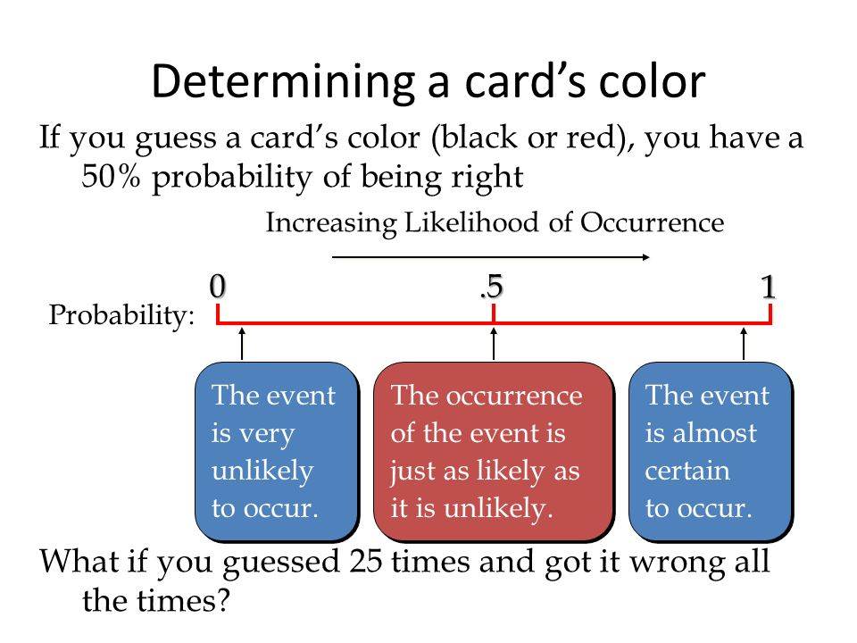 Determining a cards color 0 1.5 Increasing Likelihood of Occurrence Probability: The event is very unlikely to occur. The event is very unlikely to oc