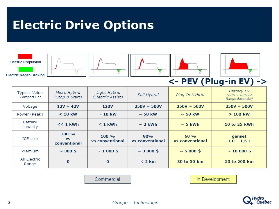 Groupe – Technologie 3 Electric Drive Options Electric Propulsion Electric Regen Braking Typical Value Compact Car Micro Hybrid (Stop & Start) Light Hybrid (Electric Assist) Full HybridPlug-In Hybrid Battery EV (with or without Range Extender) Voltage12V – 42V120V250V – 500V Power (Peak)< 10 kW~ 10 kW~ 50 kW > 100 kW Battery capacity << 1 kWh< 1 kWh~ 2 kWh~ 5 kWh10 to 25 kWh ICE size 100 % vs conventional 80% vs conventional 60 % vs conventional genset 1,0 – 1,5 L Premium~ 300 $~ 1 000 $~ 3 000 $~ 5 000 $~ 10 000 $ All Electric Range 00< 2 km30 to 50 km50 to 200 km CommercialIn Development