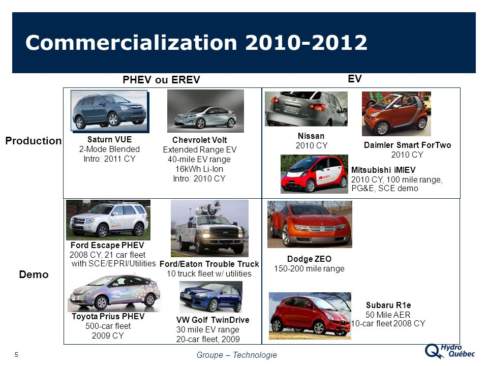 Groupe – Technologie 5 Commercialization 2010-2012 PHEV ou EREV EV Production Demo Saturn VUE 2-Mode Blended Intro: 2011 CY Chevrolet Volt Extended Range EV 40-mile EV range 16kWh Li-Ion Intro: 2010 CY Ford Escape PHEV 2008 CY, 21 car fleet with SCE/EPRI/Utilities VW Golf TwinDrive 30 mile EV range 20-car fleet, 2009 Nissan 2010 CY Daimler Smart ForTwo 2010 CY Mitsubishi iMIEV 2010 CY, 100 mile range, PG&E, SCE demo Dodge ZEO 150-200 mile range Subaru R1e 50 Mile AER 10-car fleet 2008 CY Ford/Eaton Trouble Truck 10 truck fleet w/ utilities Toyota Prius PHEV 500-car fleet 2009 CY