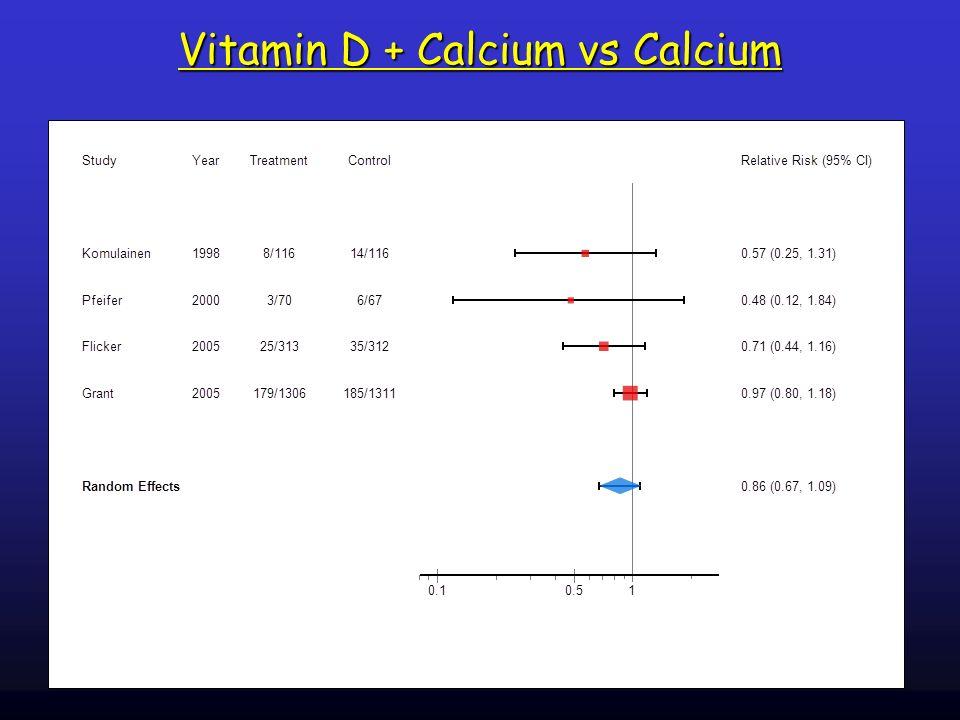 Vitamin D + Calcium vs Calcium